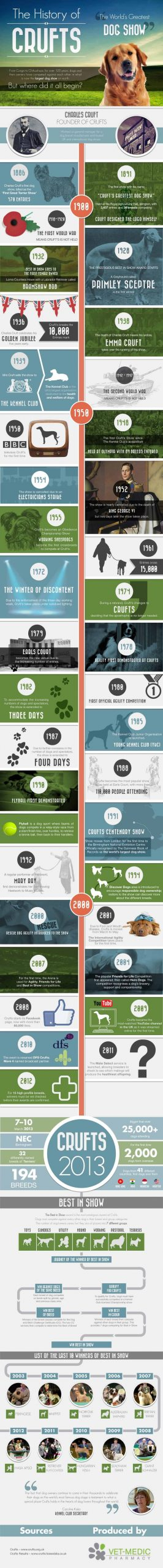 A History of Crufts