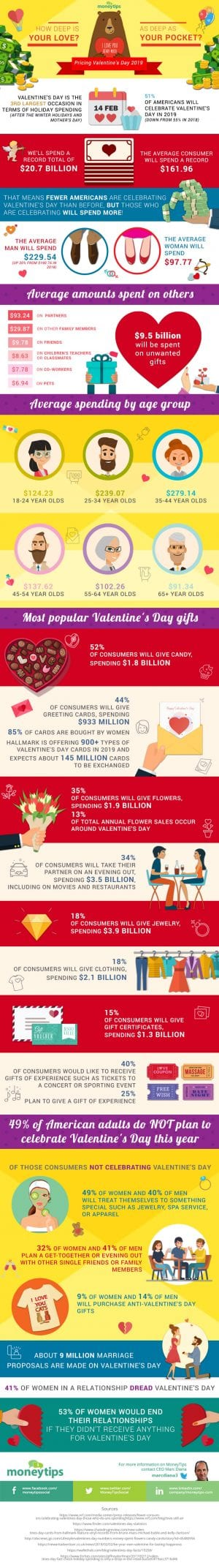 The Astounding Price Of Love On Valentine's Day