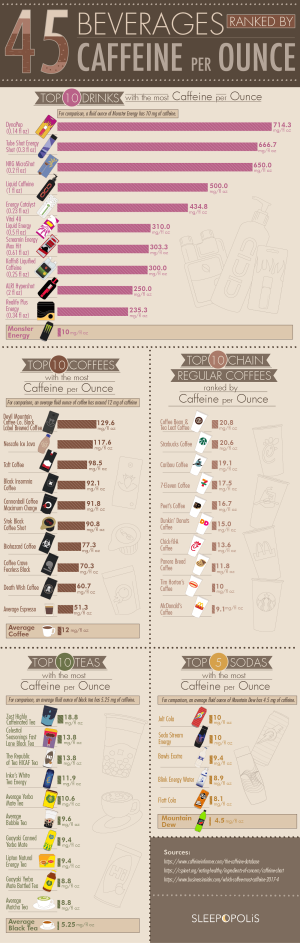 45 Beverages Ranked by Caffeine