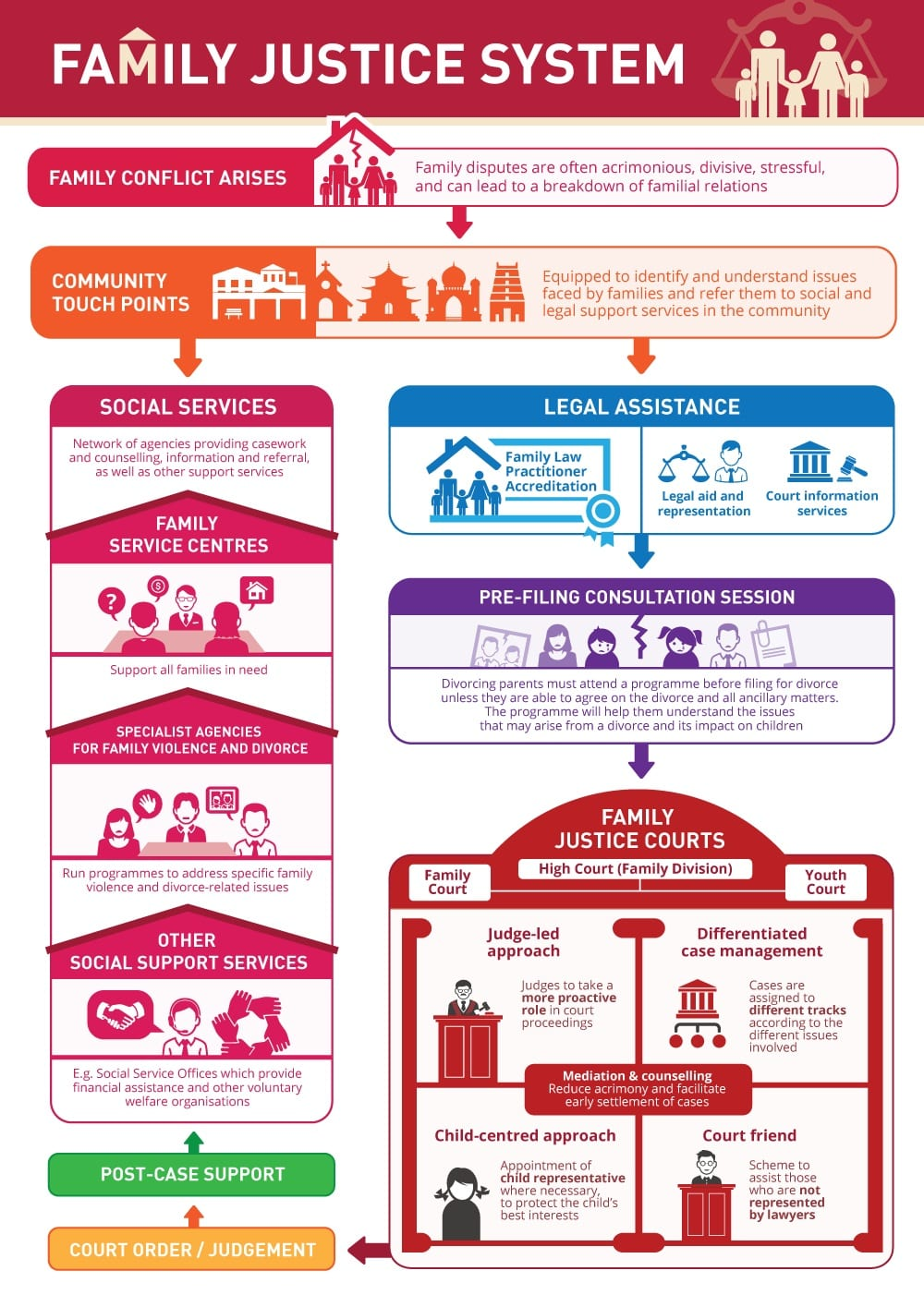 Recommendations to transform the Family Justice System