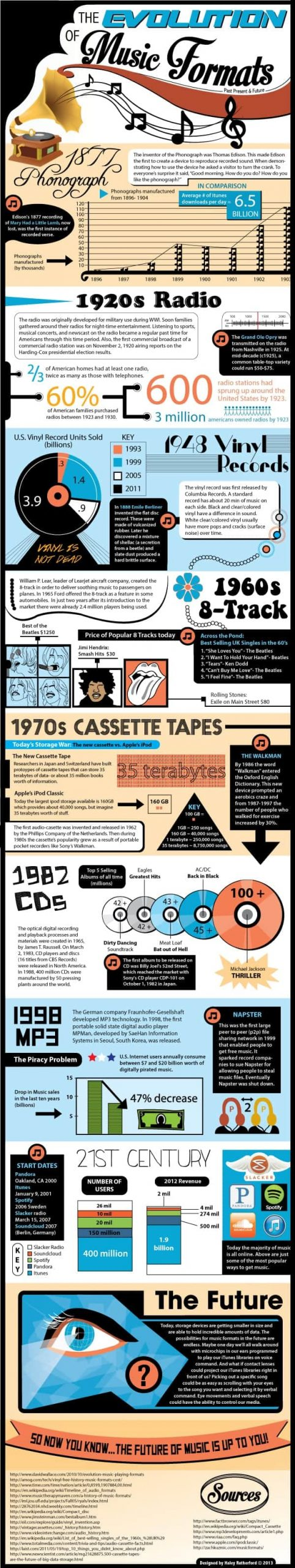The Evolution of Music Formats