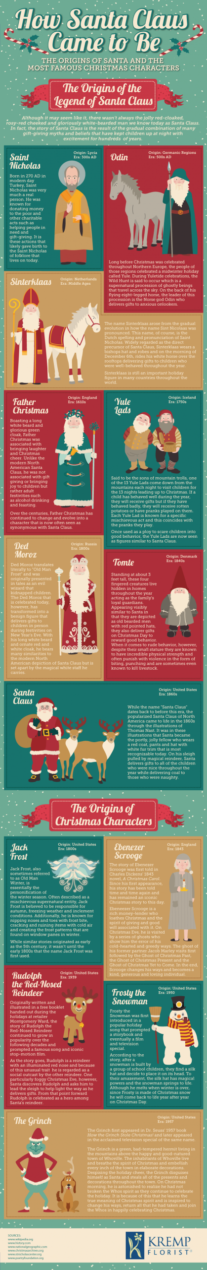 How Santa Came to Be