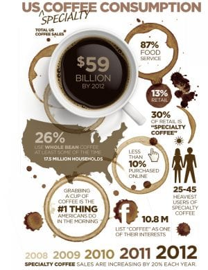 US Specialty Coffee Consumption