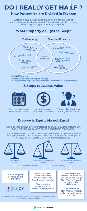 Do I Really Get Half? - How Properties are Divided in Divorce
