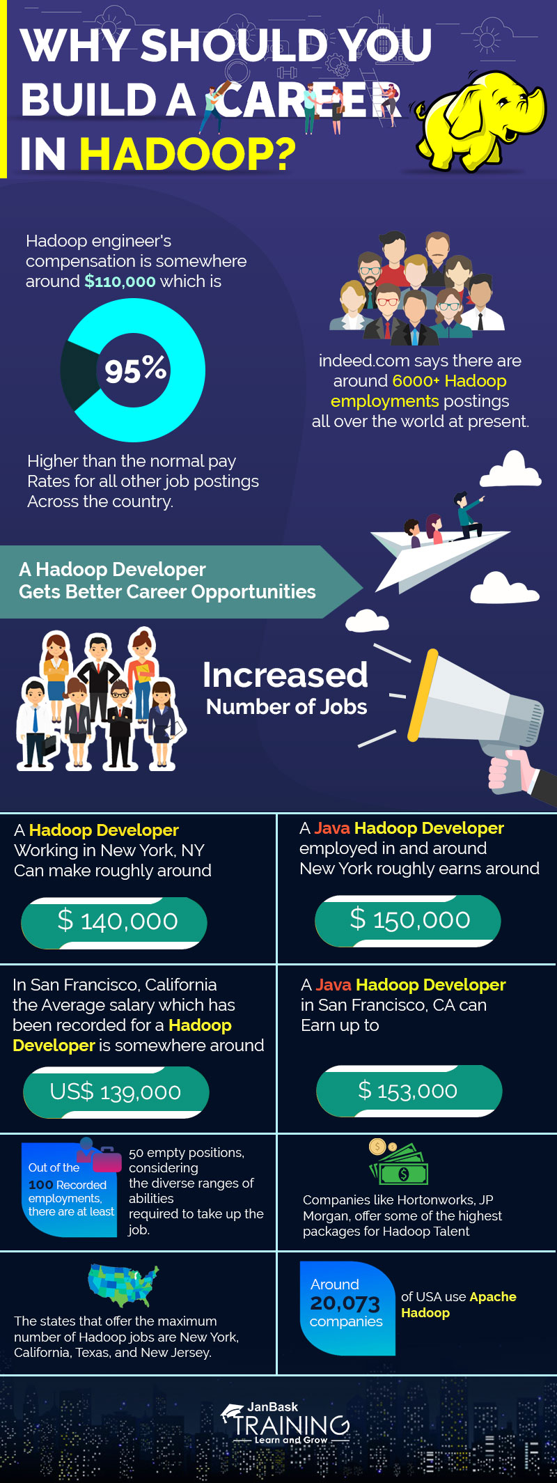 Why Should You Build a Career In Hadoop?