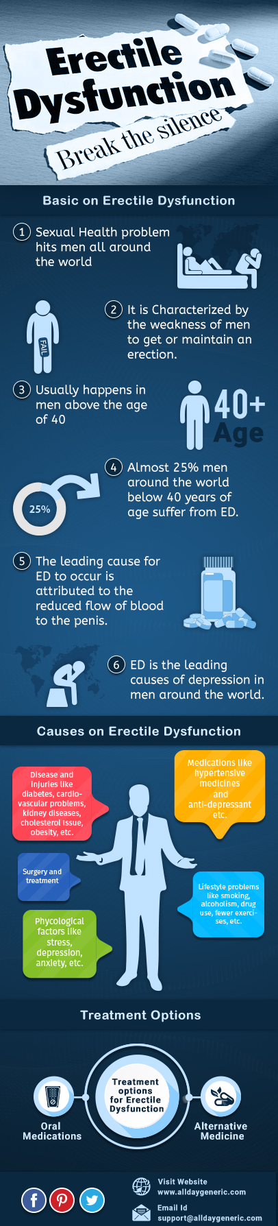 Information About Erectile Dysfunction