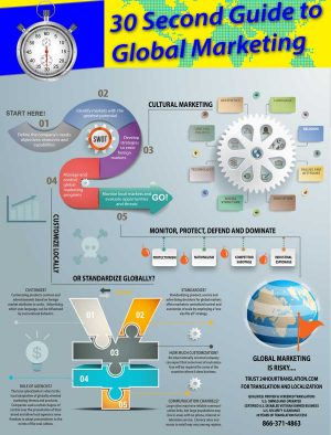 Global Marketing Strategy & Research Objectives
