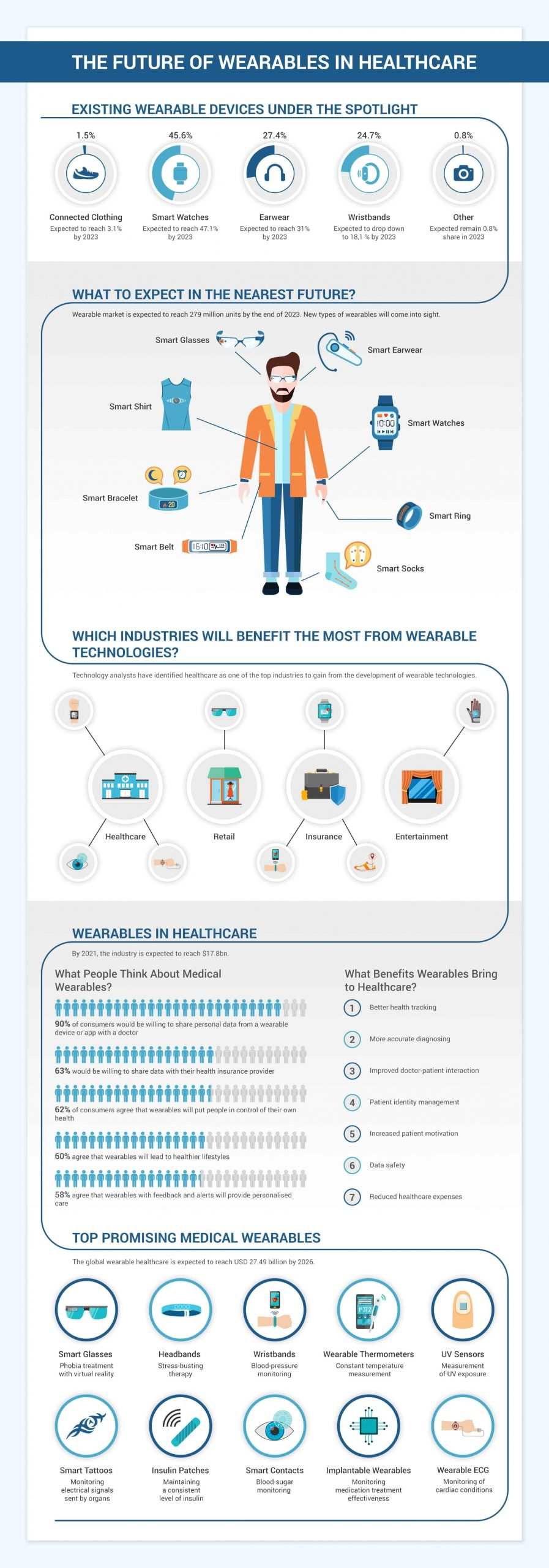 The future of wearables in Healthcare