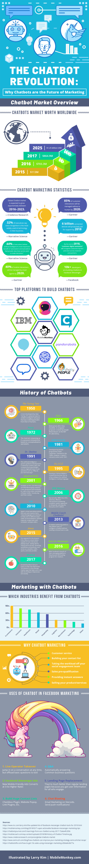 The Chatbot Revolution: Why Chatbots are the Future of Marketing