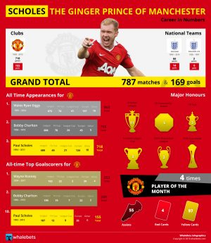 Paul Scholes - The Ginger Prince of Manchester United