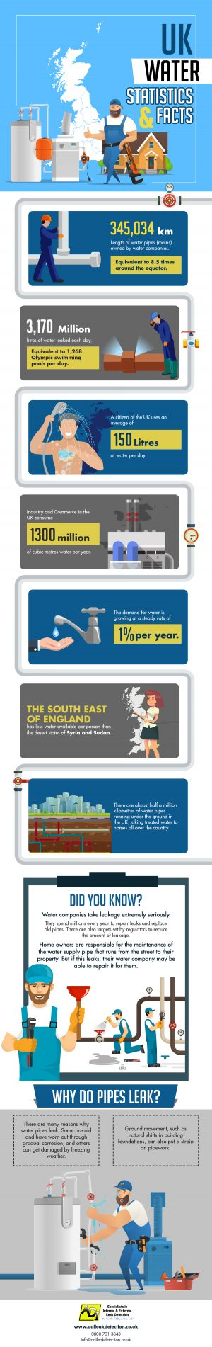 UK Water Statistics and Facts 2019