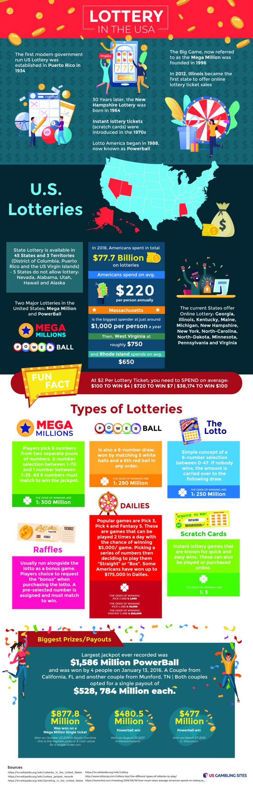 Lottery Statistics & History in the USA