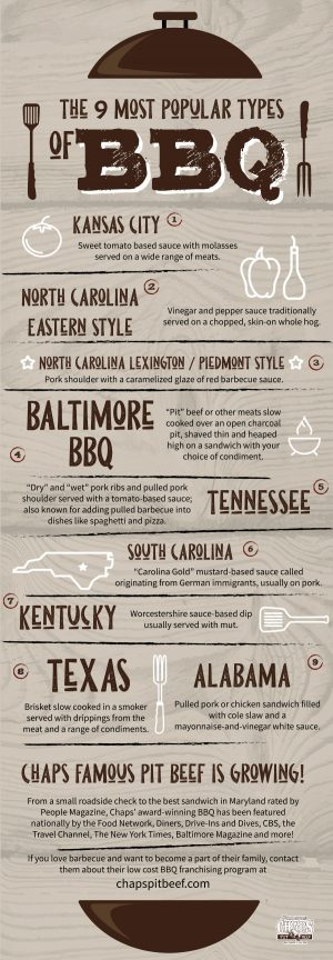 7 Most Popular BBQ Styles and How Baltimore BBQ Compares