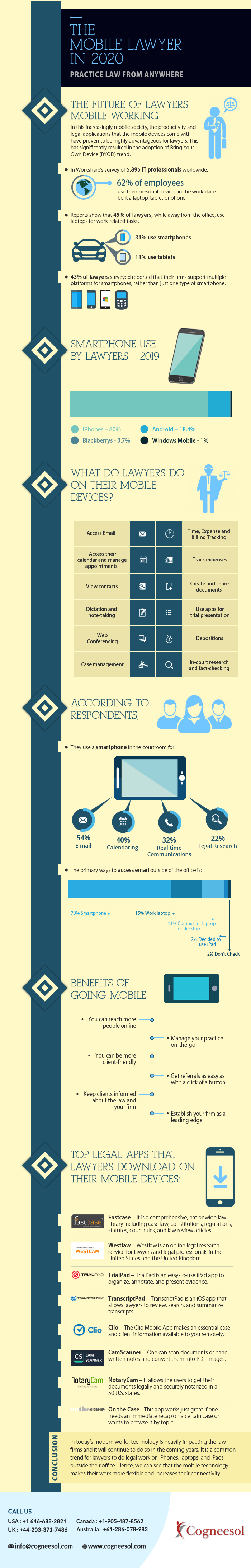 The Mobile Lawyer In 2020: Practice Law From Anywhere