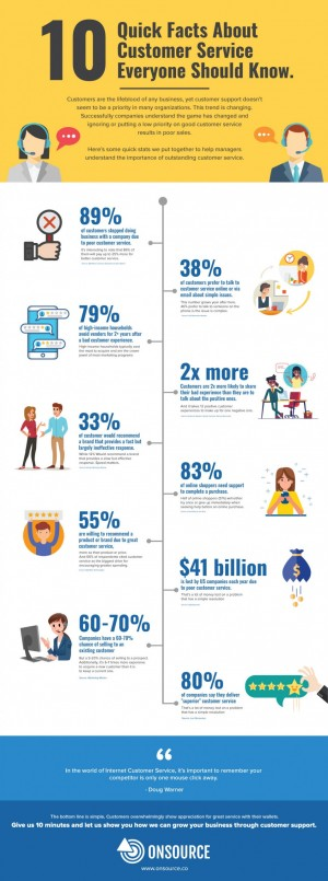 10 Quick Facts About Customer Service Everyone Should Know