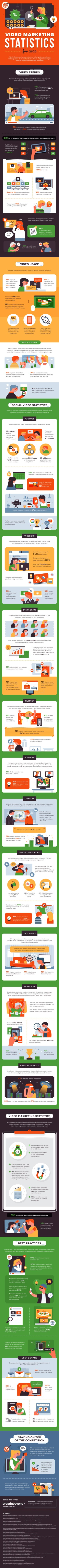 Video Marketing Statistics for 2020: The Latest Trends