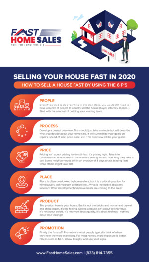 How To Sell Your House By Using The 6 P's