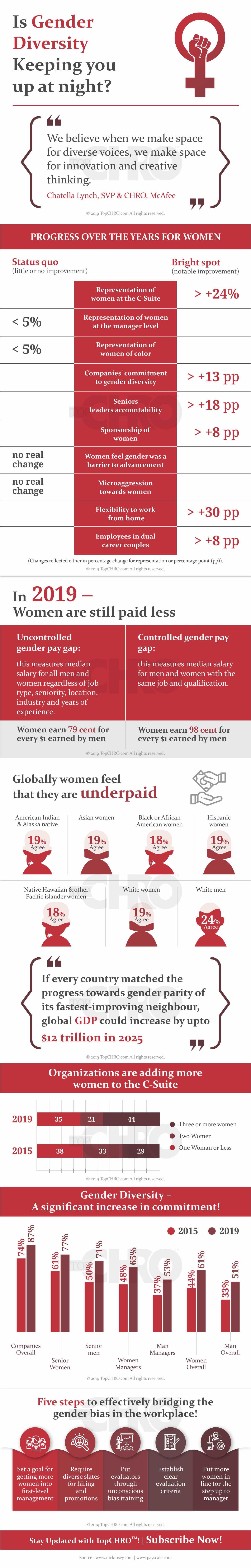 Is the Gender Pay Gap Narrowing?