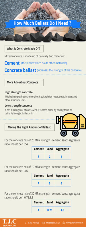 How Much Ballast Do I Need To Mix Concrete?