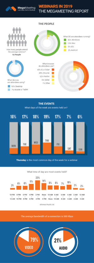 The Best Day for a Webinar is Thursday (and Other Webinar Statistics 2019)