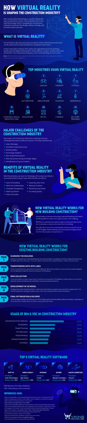 How is Virtual Reality Shaping the Construction Industry