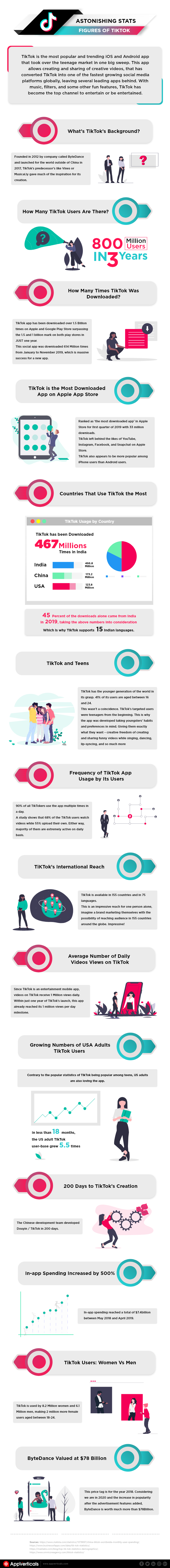 TikTok: Astonishing Statistics and Figures