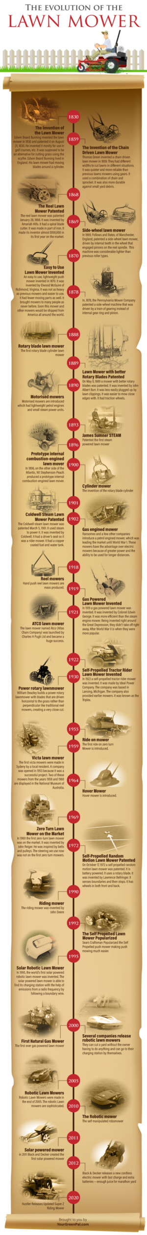 The Evolution of the Lawn Mower