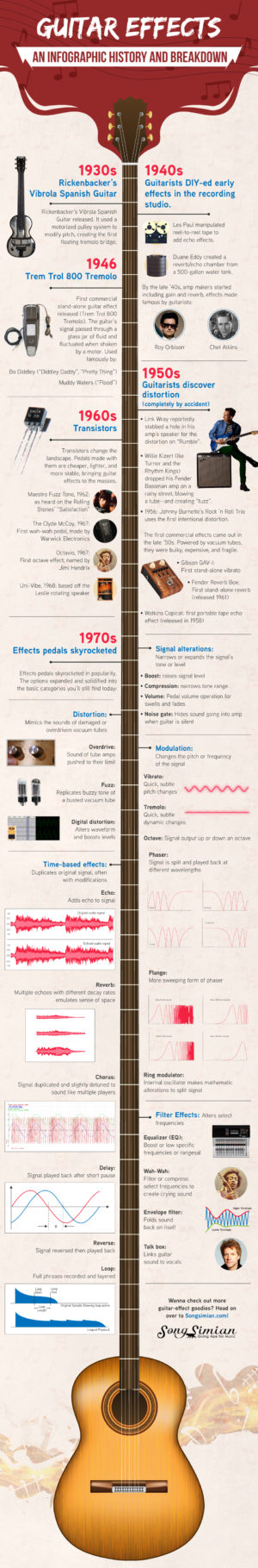 Guitar Effects Infographic History